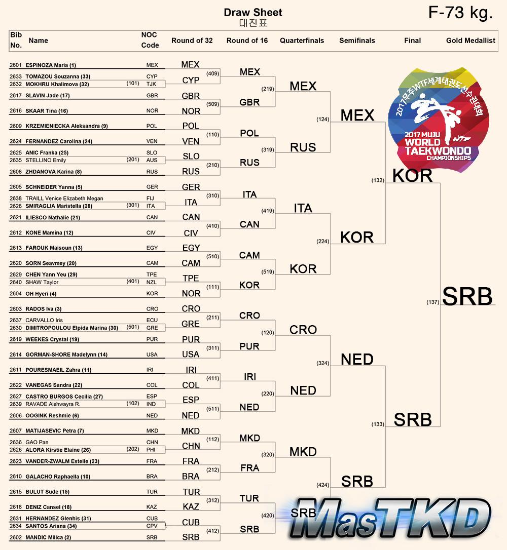 Women-73kg_Muju2017